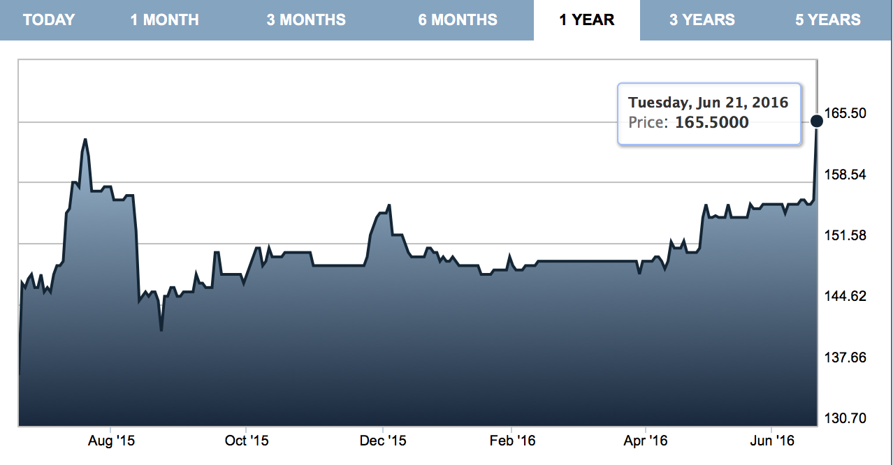 Imimobile stock price - investorship.uk