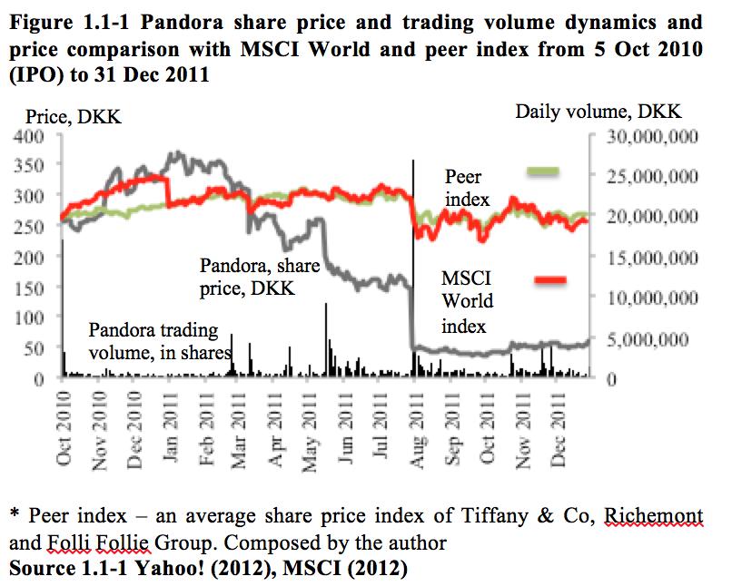 Pandora price - investorship.uk