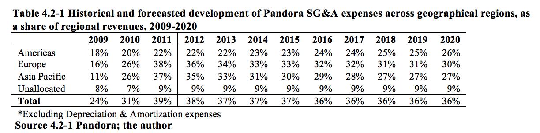 Pandora - financial and strategic evaluation - master thesis - investorship.uk